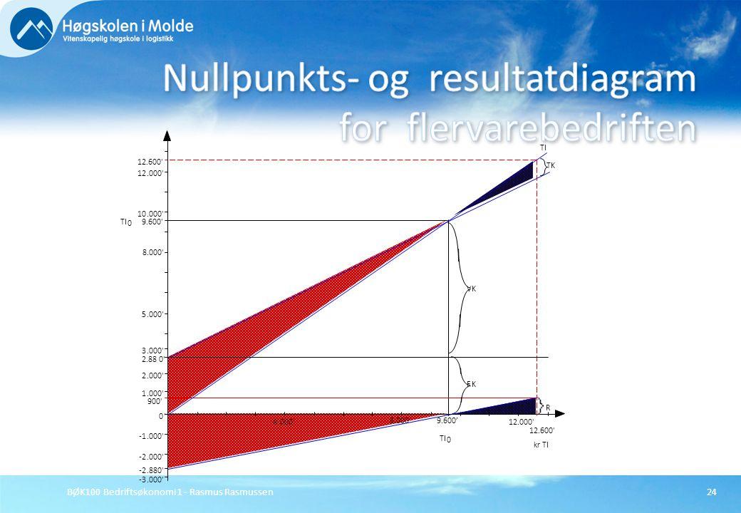 Nullpunkts- og resultatdiagram for flervarebedriften