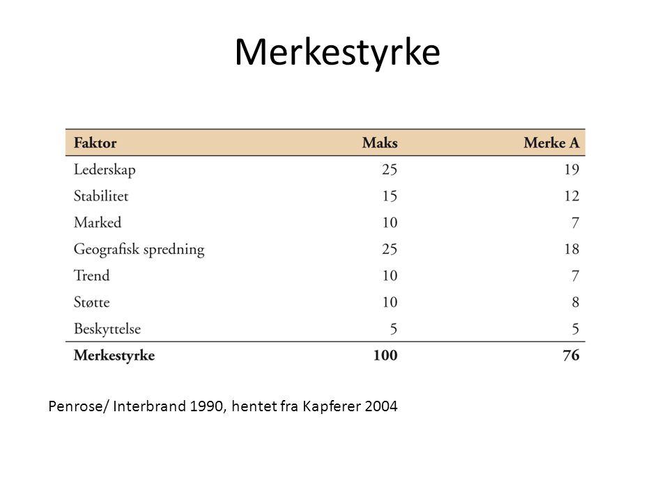 Merkestyrke Penrose/ Interbrand 1990, hentet fra Kapferer 2004