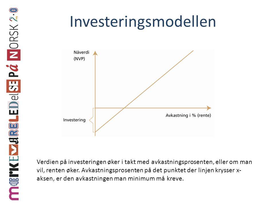 Investeringsmodellen