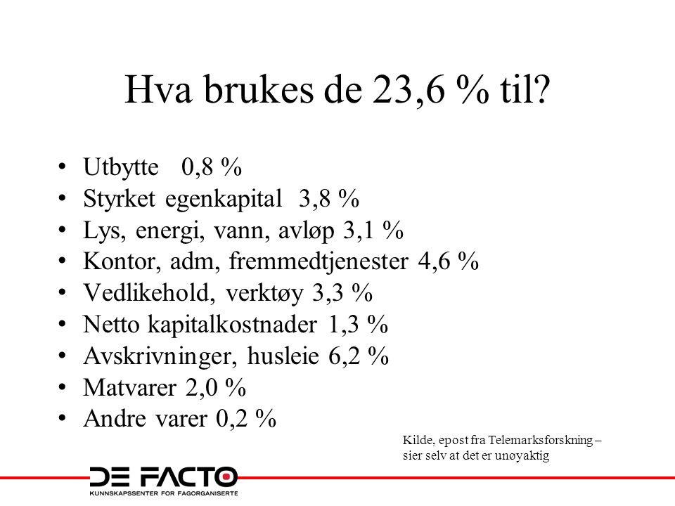 Hva brukes de 23,6 % til Utbytte 0,8 % Styrket egenkapital 3,8 %