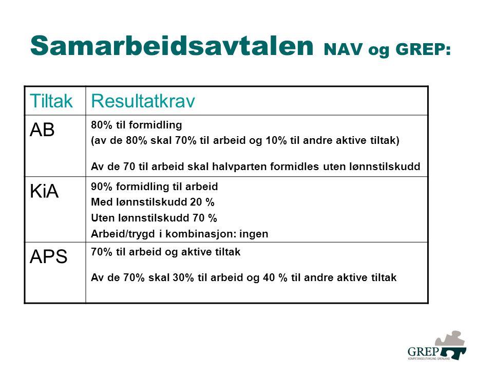 Samarbeidsavtalen NAV og GREP: