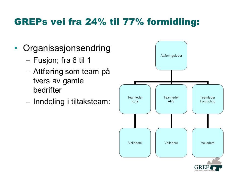 GREPs vei fra 24% til 77% formidling: