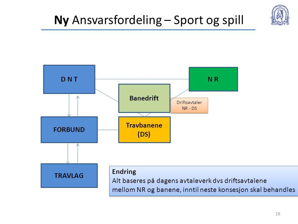 Ny Ansvarsfordeling – Sport og spill