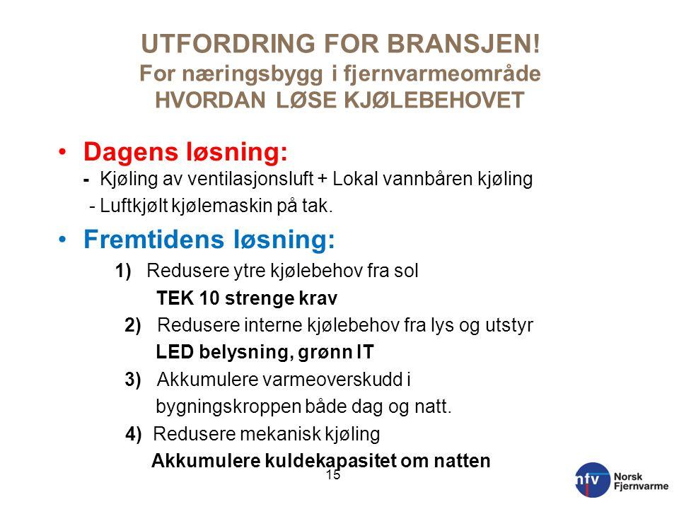 UTFORDRING FOR BRANSJEN