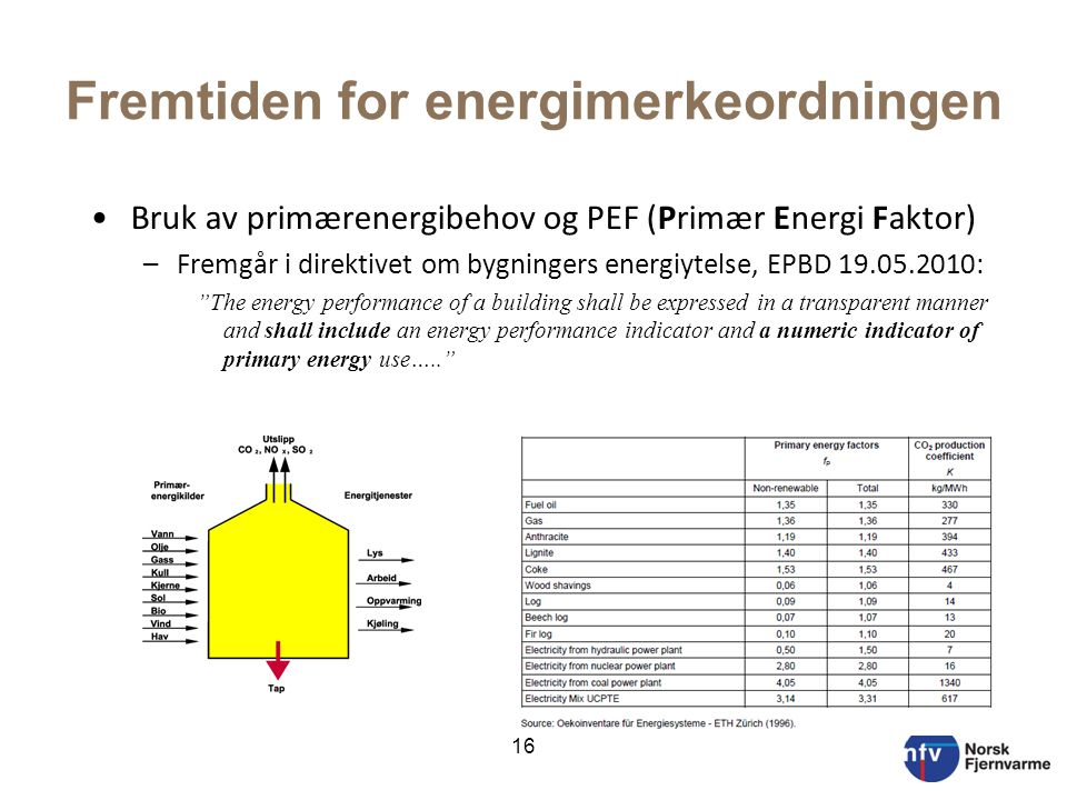 Fremtiden for energimerkeordningen