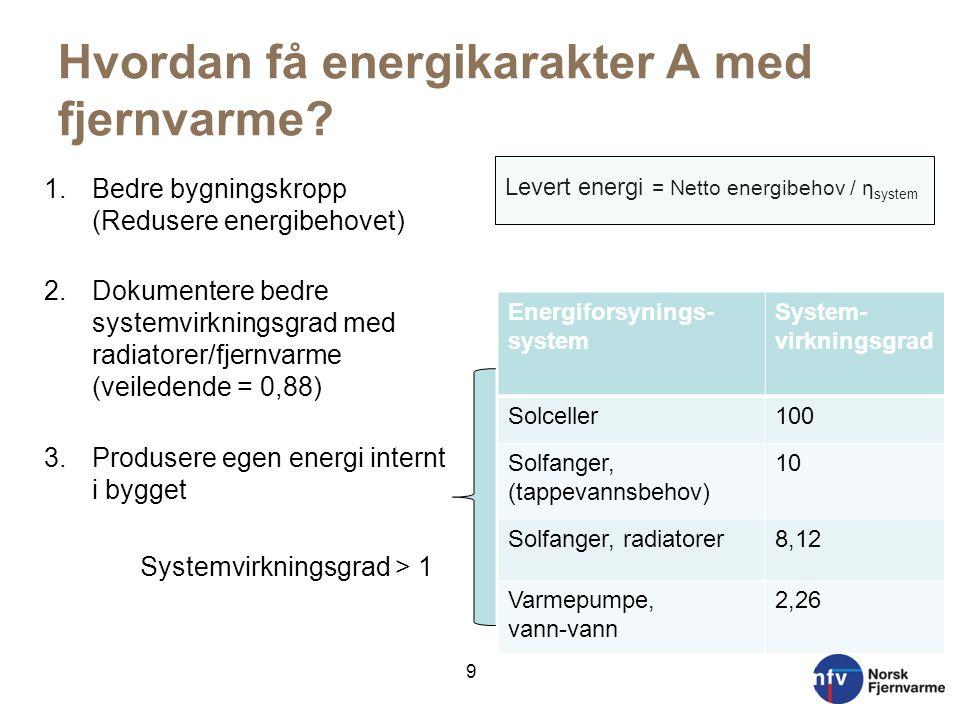 Hvordan få energikarakter A med fjernvarme