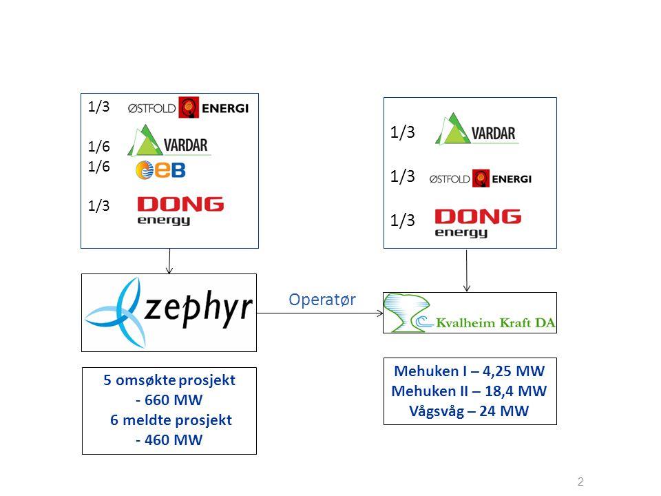 1/3 Operatør 1/3 1/6 Mehuken I – 4,25 MW 5 omsøkte prosjekt