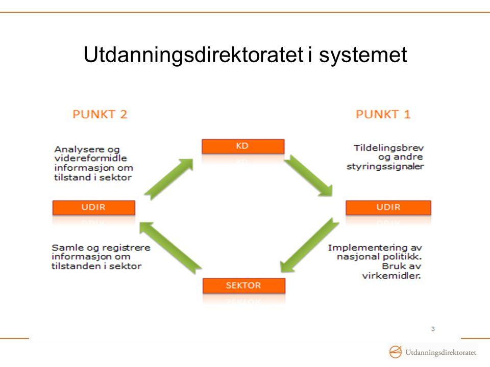Utdanningsdirektoratet i systemet