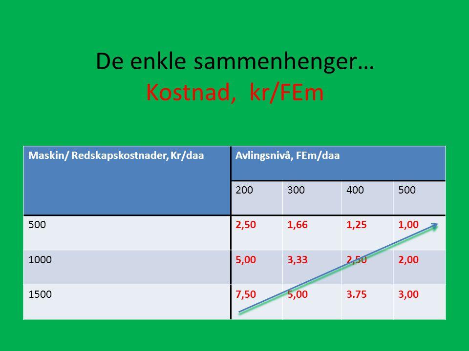 De enkle sammenhenger… Kostnad, kr/FEm