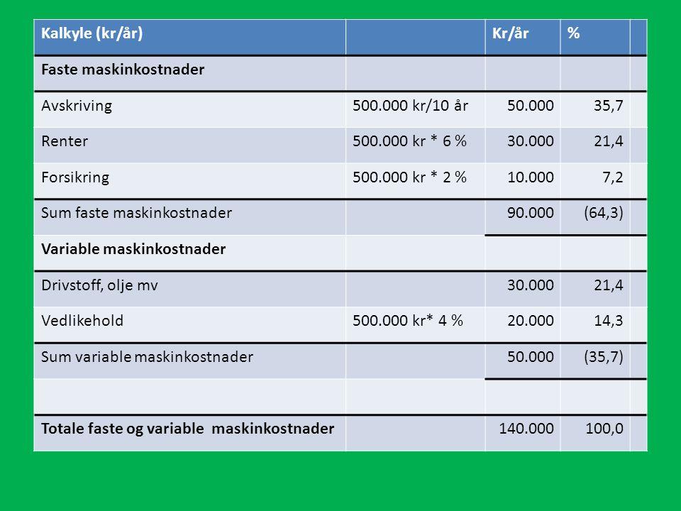 Kalkyle (kr/år) Kr/år. % Faste maskinkostnader. Avskriving. 500.000 kr/10 år. 50.000. 35,7. Renter.