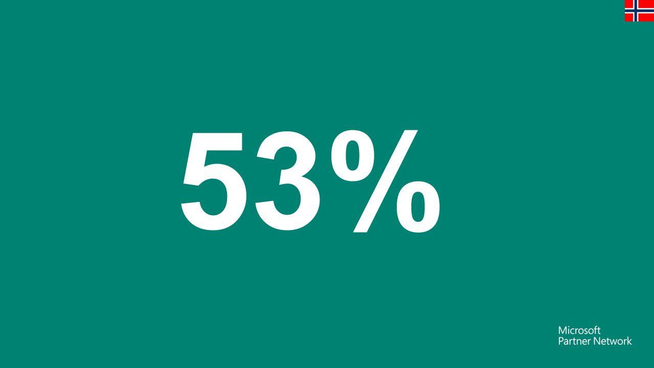 53% Antallet som er ansatt i bedrifter med mindre enn 50 ansatte