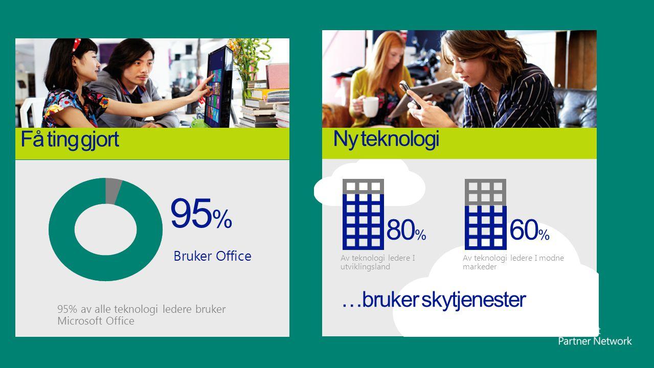 95% 80% 60% Få ting gjort Ny teknologi …bruker skytjenester