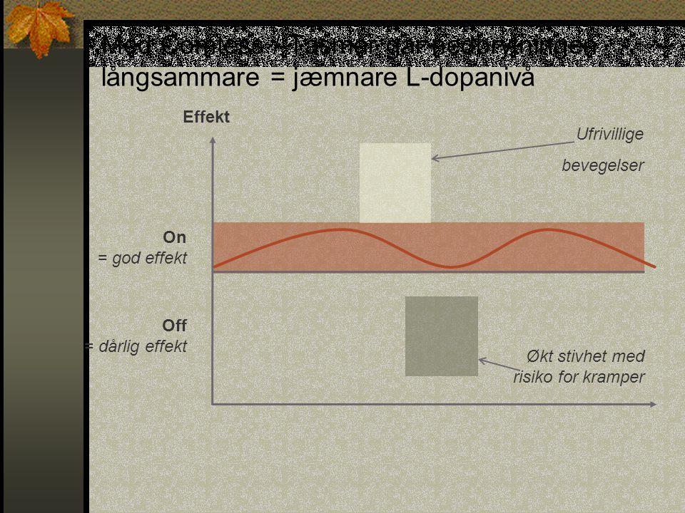 Med Comtess / Tasmar går nedbrytningen långsammare = jæmnare L-dopanivå