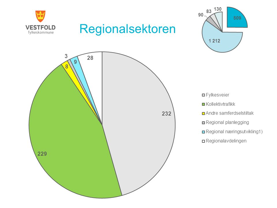Regionalsektoren % fordeling identisk med 2013