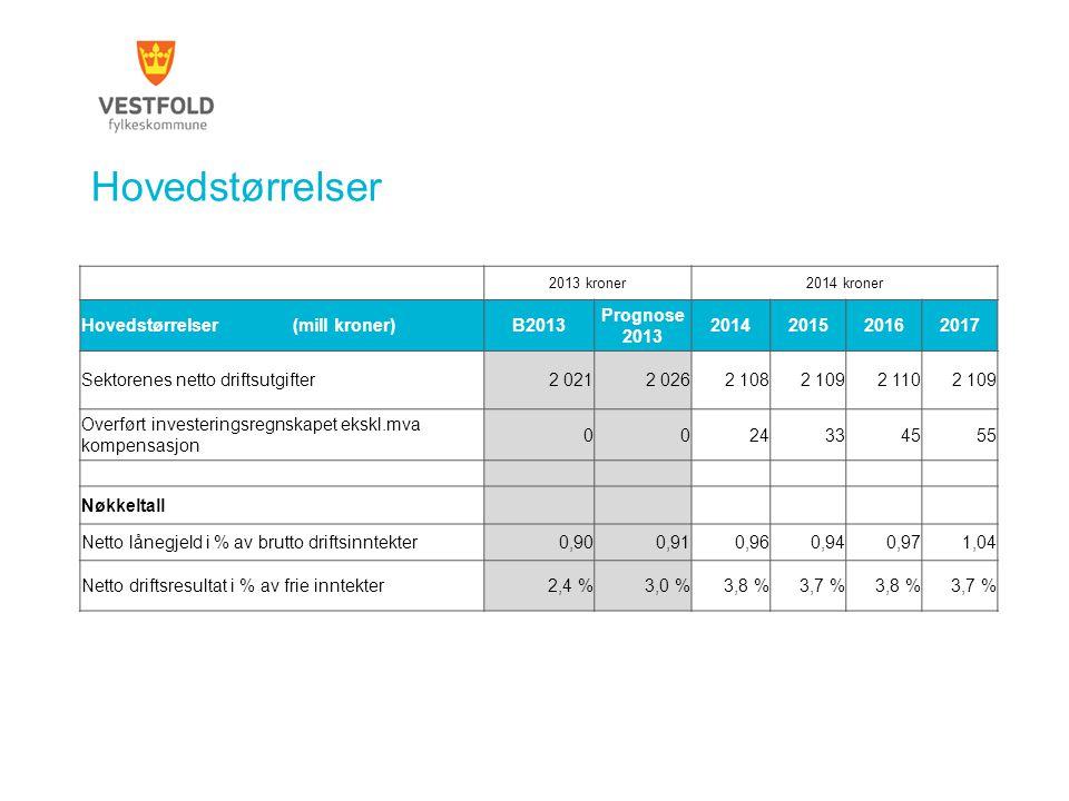 Hovedstørrelser Hovedstørrelser (mill kroner) B2013 Prognose 2013 2014