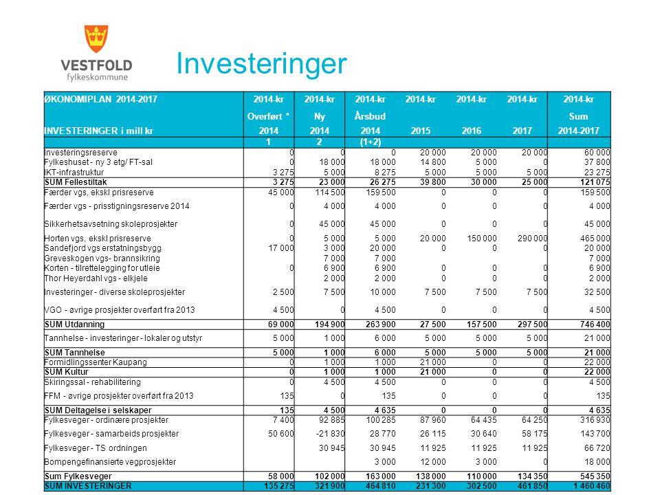 Investeringer ØKONOMIPLAN 2014-2017 2014-kr Overført * Ny Årsbud Sum