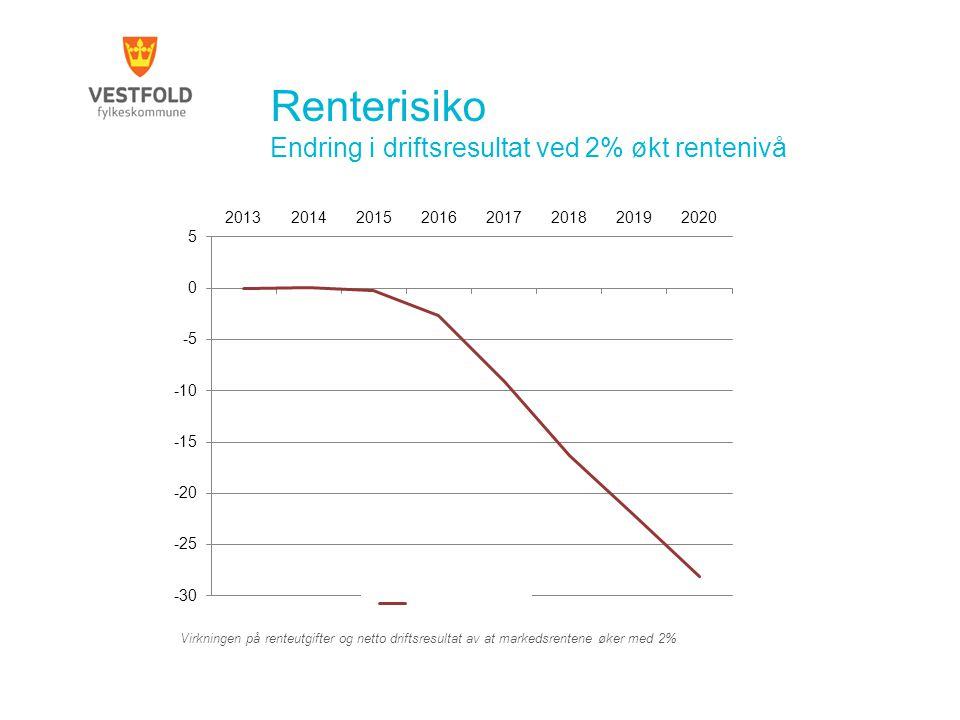Renterisiko Endring i driftsresultat ved 2% økt rentenivå