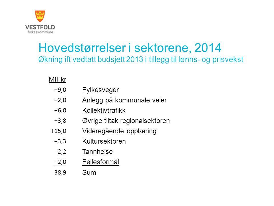 Hovedstørrelser i sektorene, 2014 Økning ift vedtatt budsjett 2013 i tillegg til lønns- og prisvekst