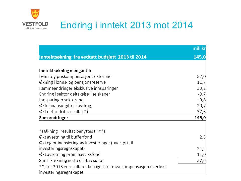 Endring i inntekt 2013 mot 2014 mill kr