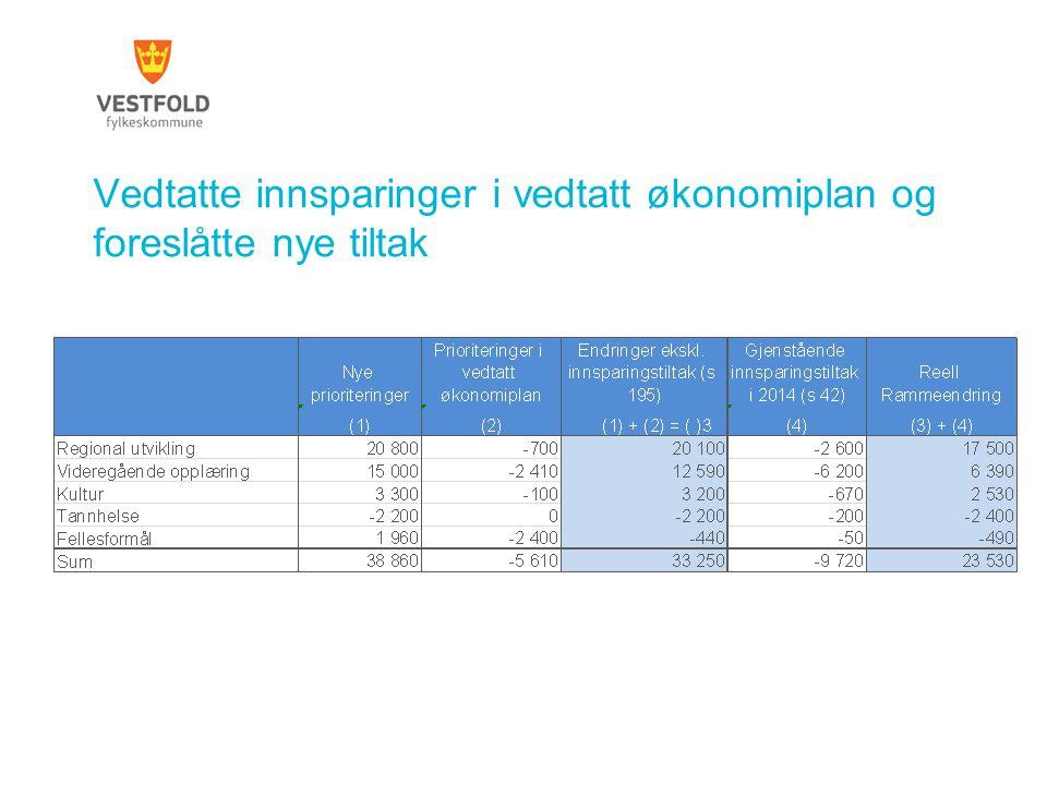 Vedtatte innsparinger i vedtatt økonomiplan og foreslåtte nye tiltak