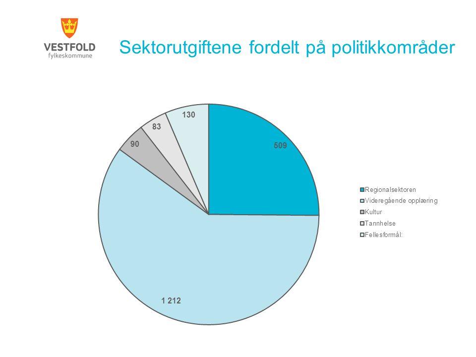 Sektorutgiftene fordelt på politikkområder