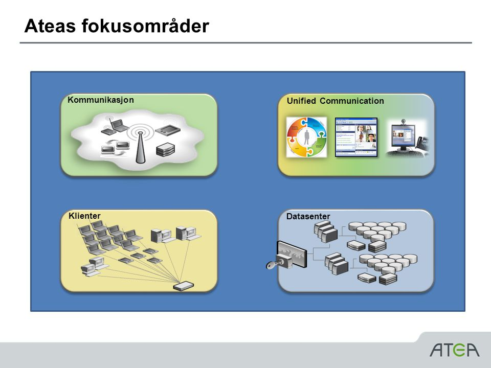 Ateas fokusområder Kommunikasjon Unified Communication Klienter