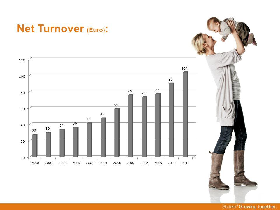 Net Turnover (Euro):