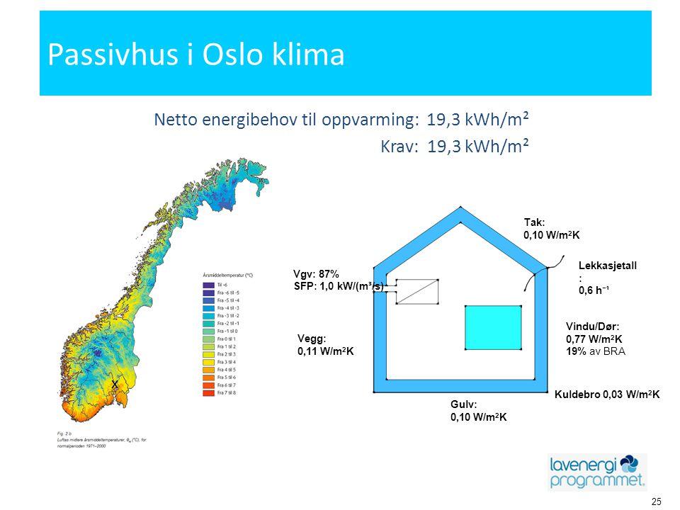 Passivhus i Oslo klima Netto energibehov til oppvarming: 19,3 kWh/m²
