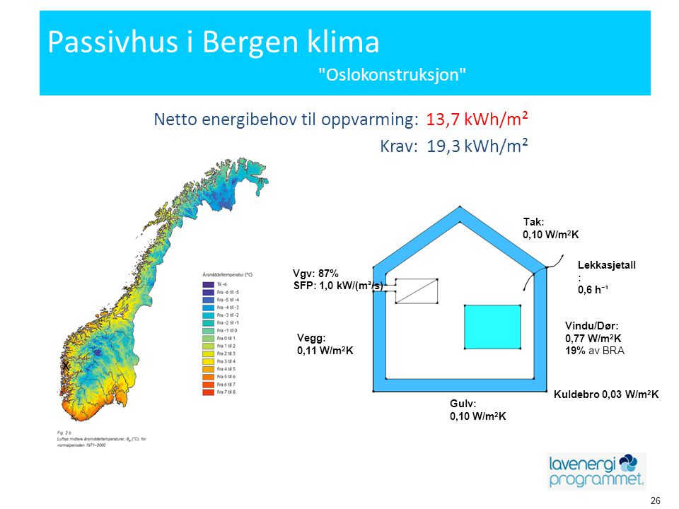 Passivhus i Bergen klima Oslokonstruksjon