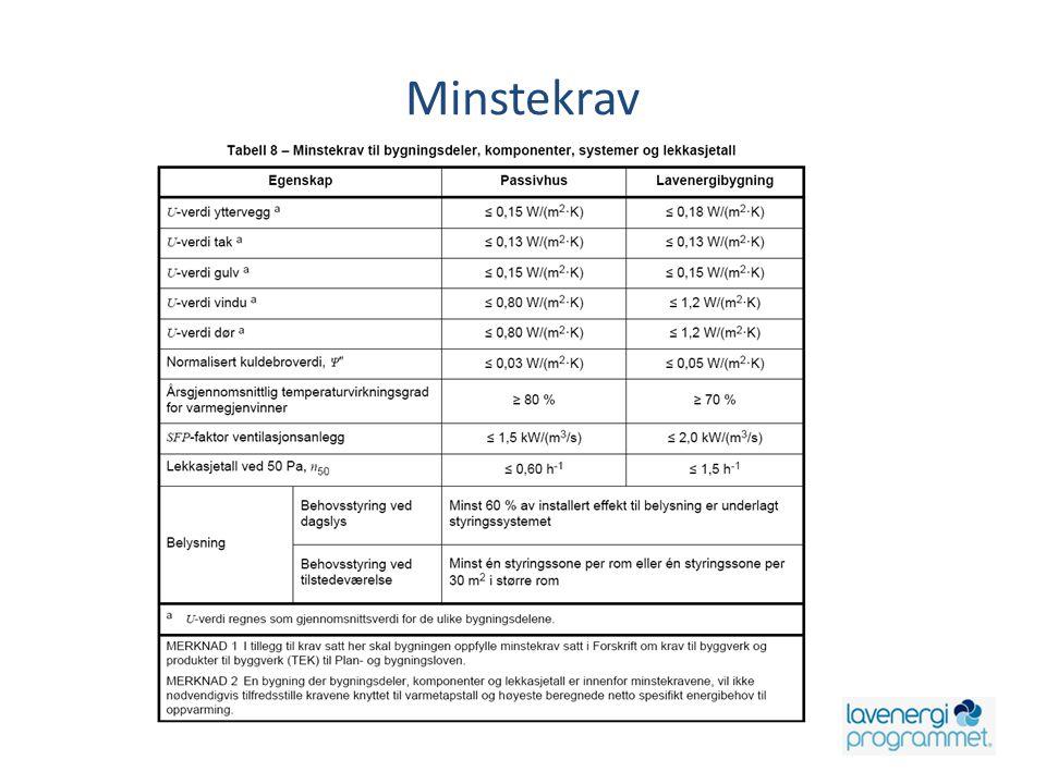 Minstekrav Energiberegninger – Versjon 1 – 10.06.12