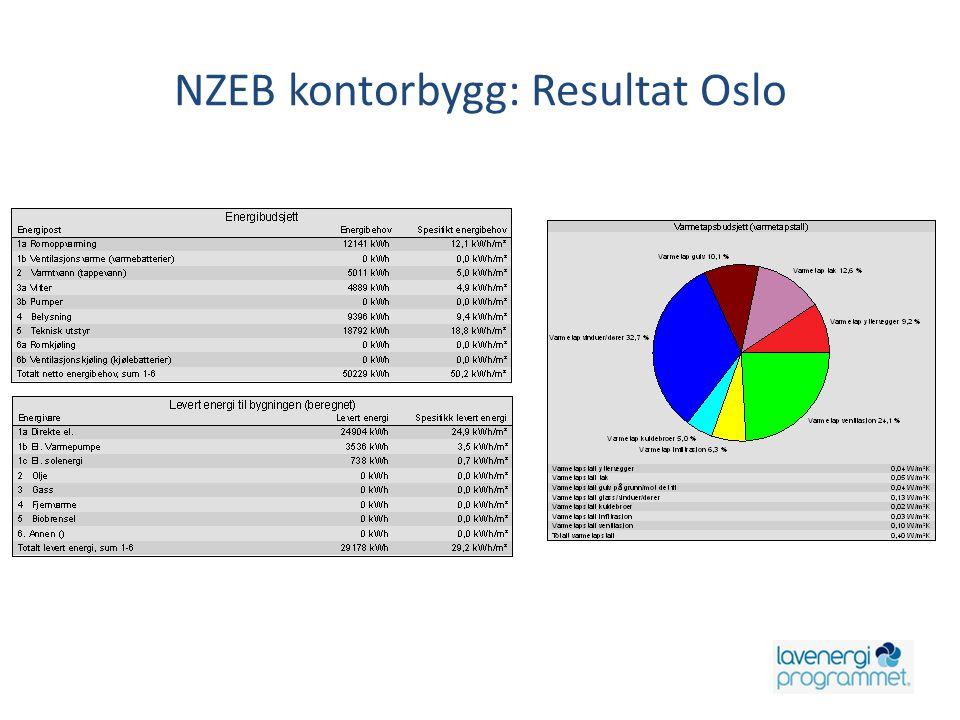 NZEB kontorbygg: Resultat Oslo