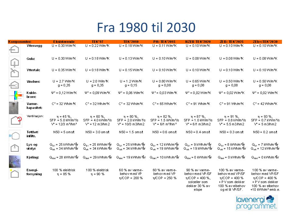 Fra 1980 til 2030 Slette/flytte/endre betegninger