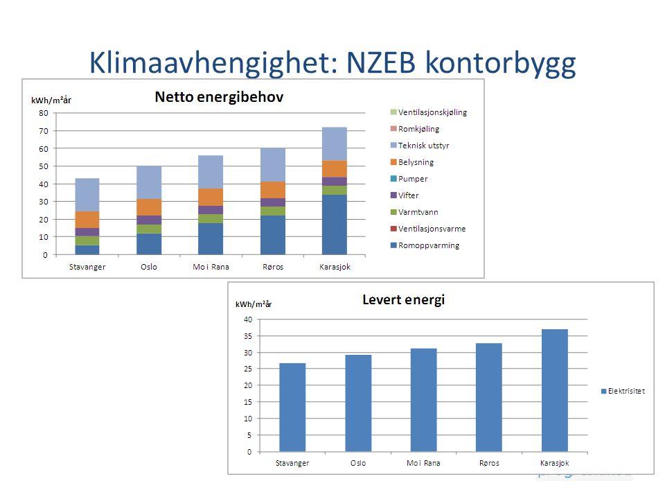 Klimaavhengighet: NZEB kontorbygg