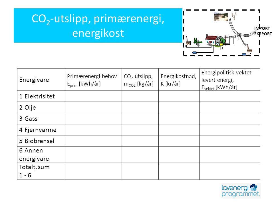 CO2-utslipp, primærenergi, energikost