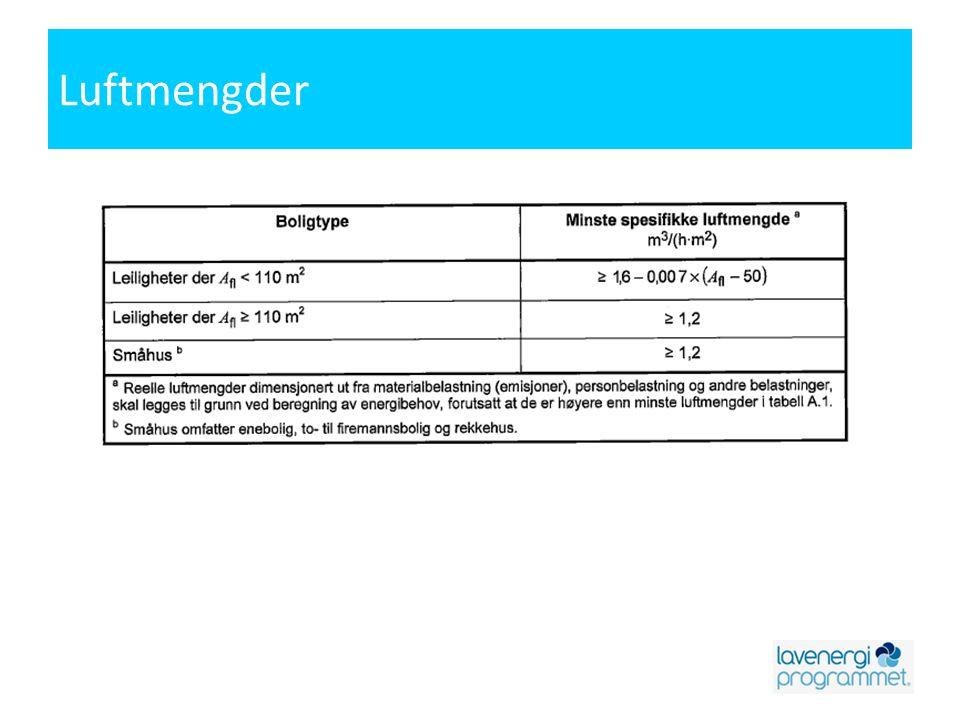 Luftmengder Samme krav til minste tillate luftmengder brukt ved kontrollberegning både mot Teknisk forskrift 2010 og NS 3700, passivhusstandarden.