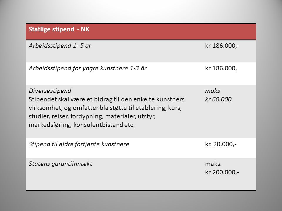 Statlige stipend - NK Arbeidsstipend 1- 5 år. kr 186.000,- Arbeidsstipend for yngre kunstnere 1-3 år.