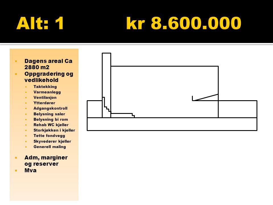 Alt: 1 kr 8.600.000 Dagens areal Ca 2880 m2