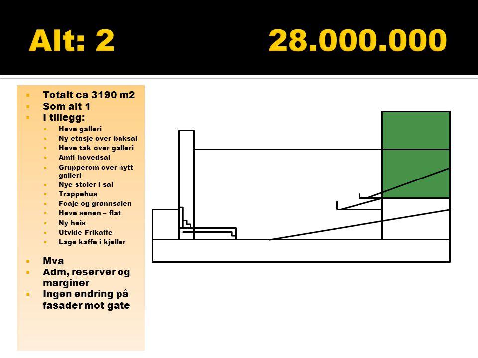 Alt: 2 28.000.000 Totalt ca 3190 m2 Som alt 1 I tillegg: Mva