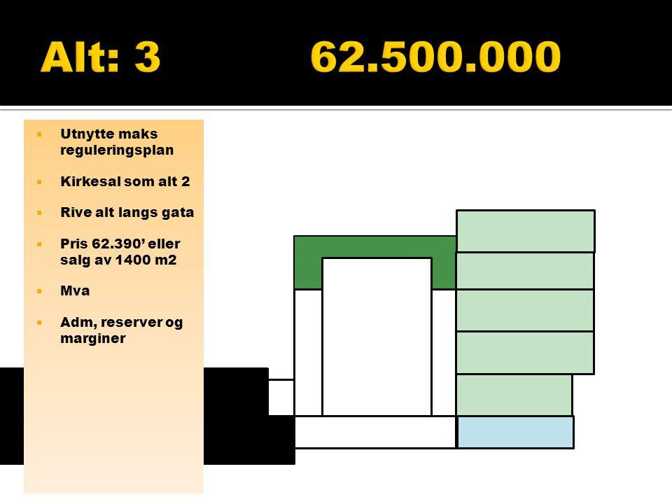 Alt: 3 62.500.000 Utnytte maks reguleringsplan Kirkesal som alt 2
