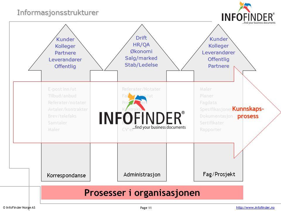 Informasjonsstrukturer