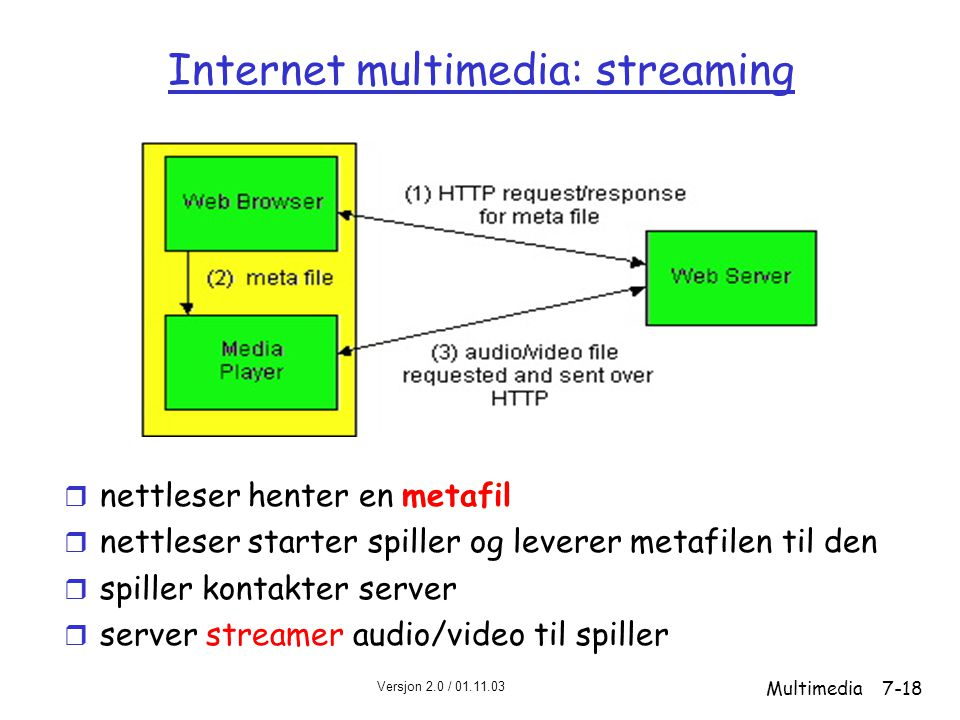 Internet multimedia: streaming
