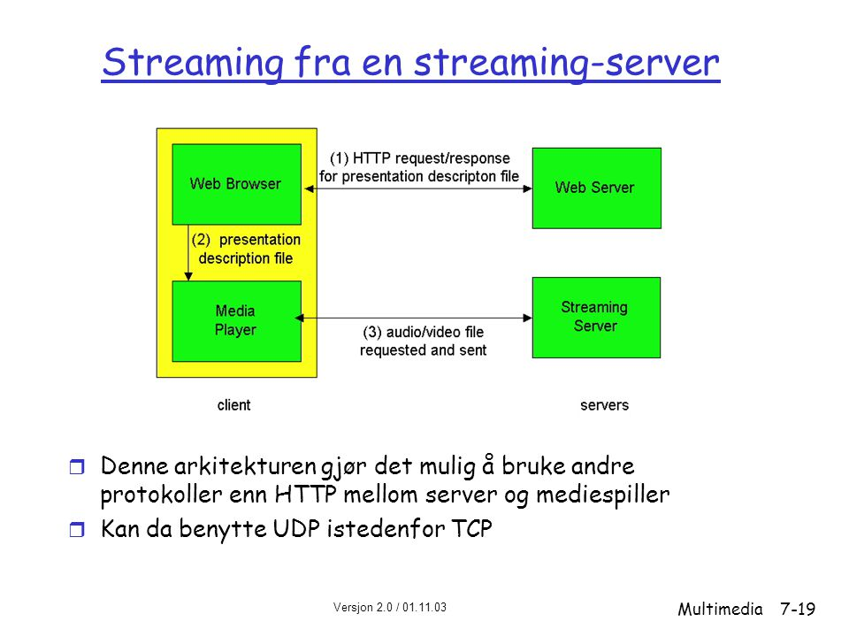 Streaming fra en streaming-server