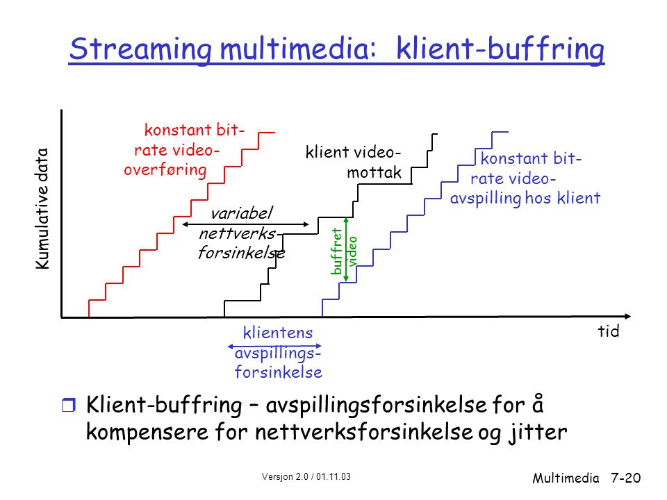 Streaming multimedia: klient-buffring