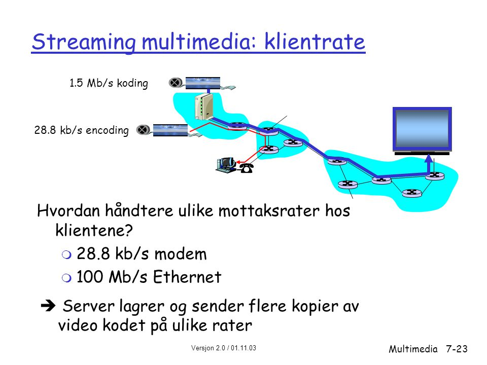 Streaming multimedia: klientrate