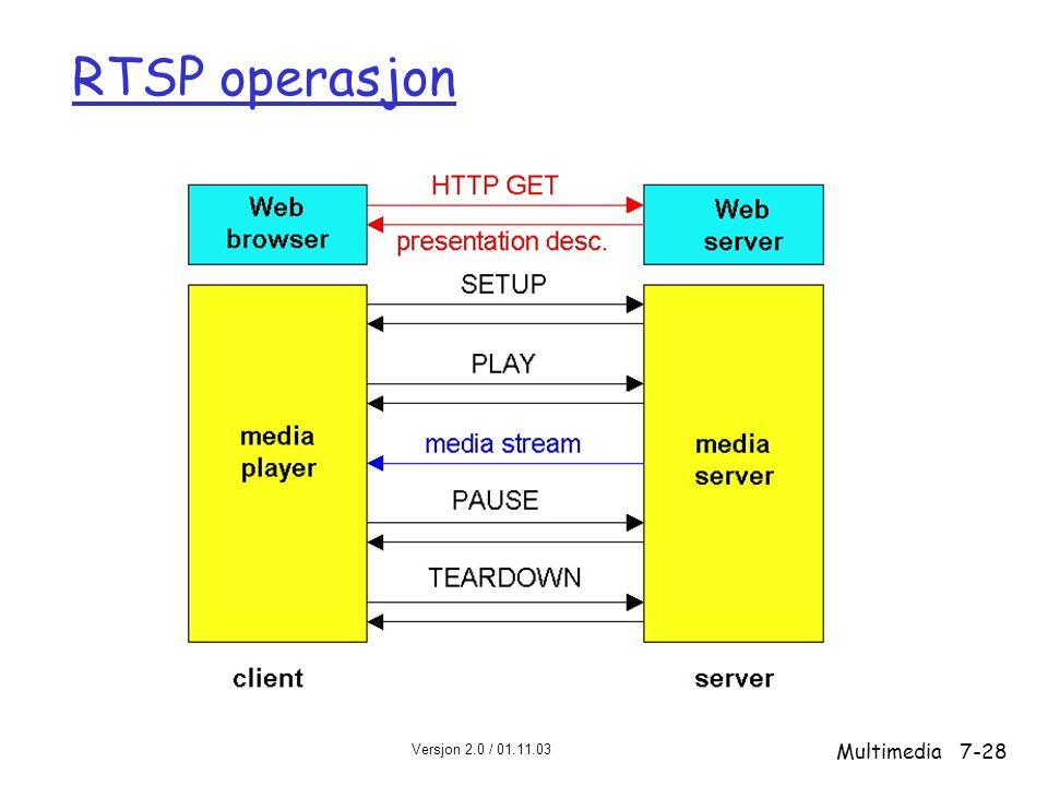 RTSP operasjon Multimedia