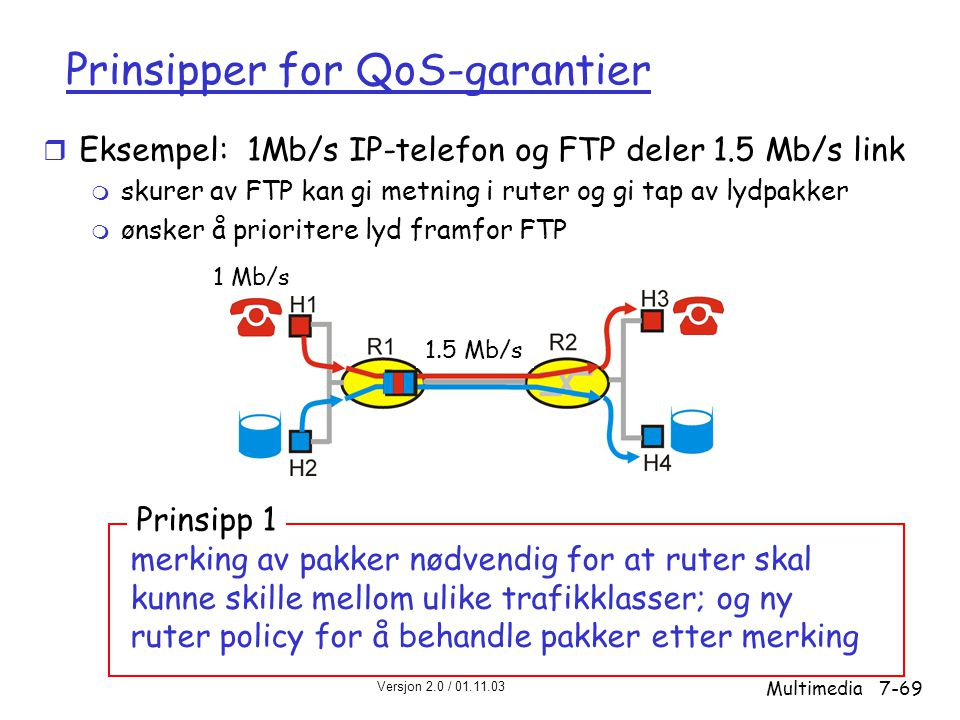 Prinsipper for QoS-garantier