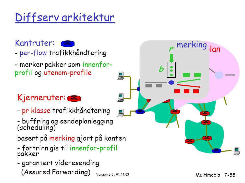 . Diffserv arkitektur Kantruter: merking r sendeplan b Kjerneruter:
