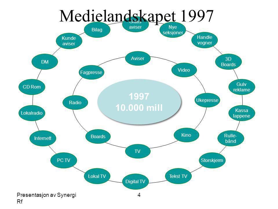 Medielandskapet 1997 1997 10.000 mill Presentasjon av Synergi Rf