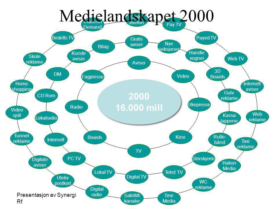 Medielandskapet 2000 2000 16.000 mill Presentasjon av Synergi Rf