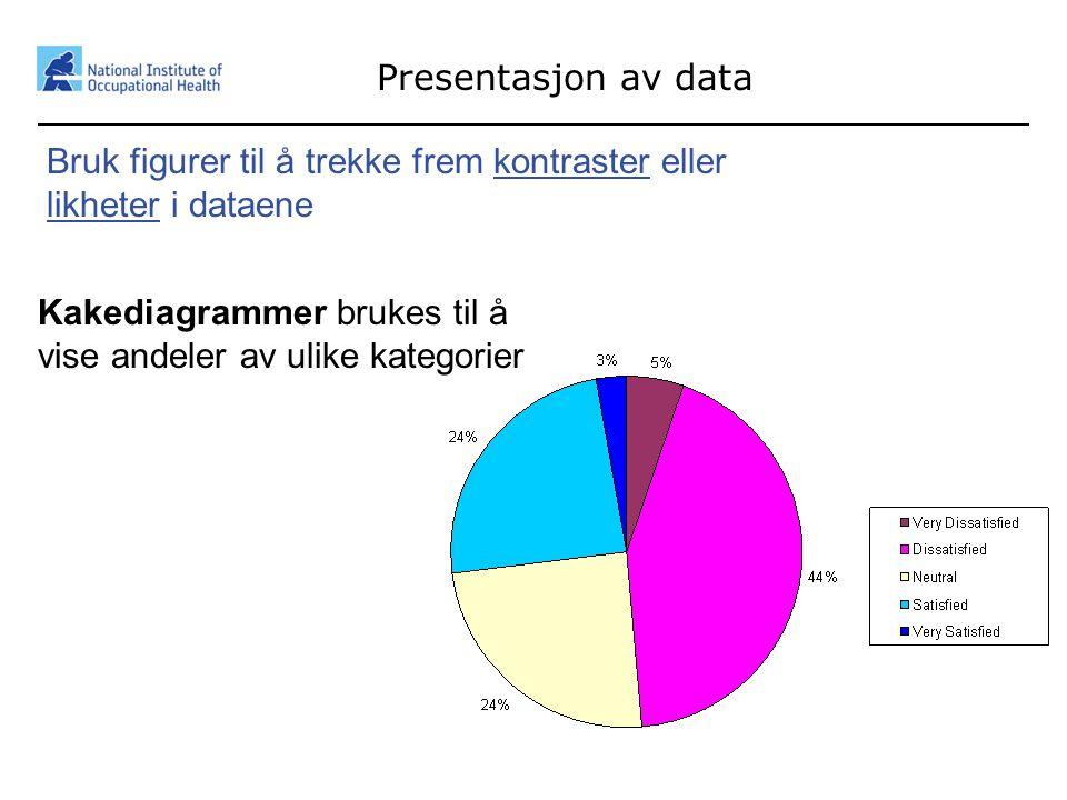 Presentasjon av data Bruk figurer til å trekke frem kontraster eller likheter i dataene.